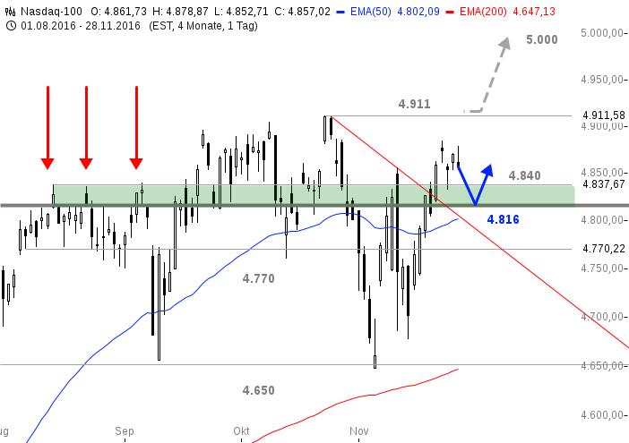 chart-29112016-1451-nasdaq