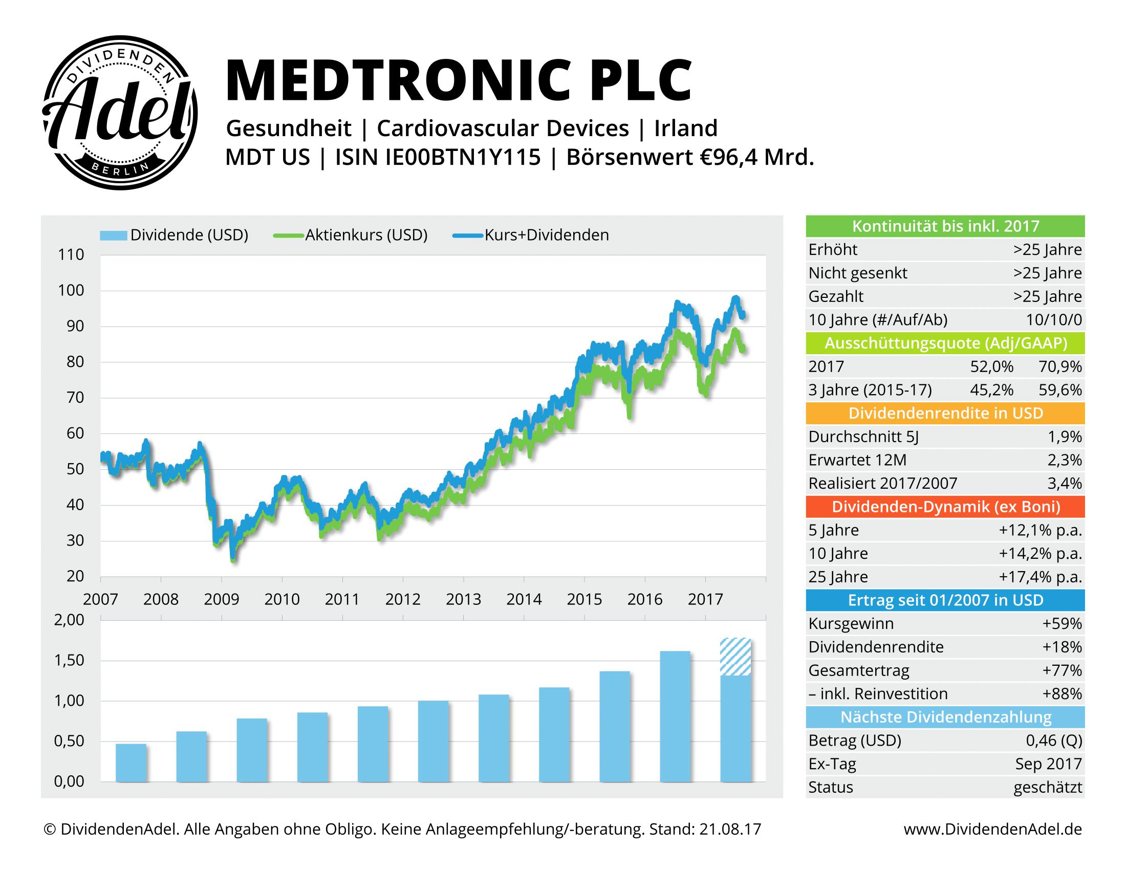 MEDTRONIC PLC DividendenAdel-Profil