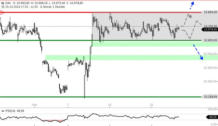 chart-24112016-1137-dax