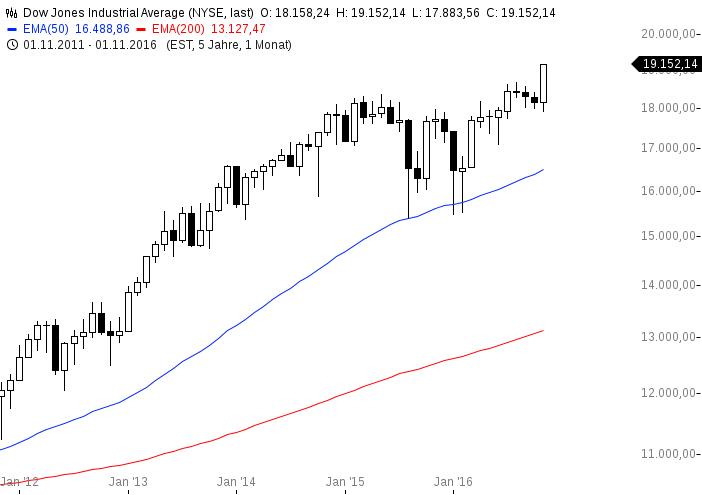chart-28112016-1411-dowjonesindustrialaverage