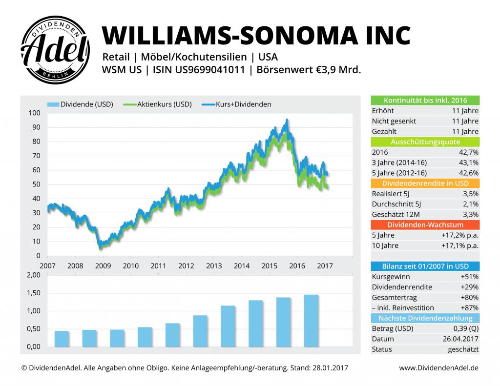 DividendenAdel Profil Williams Sonoma