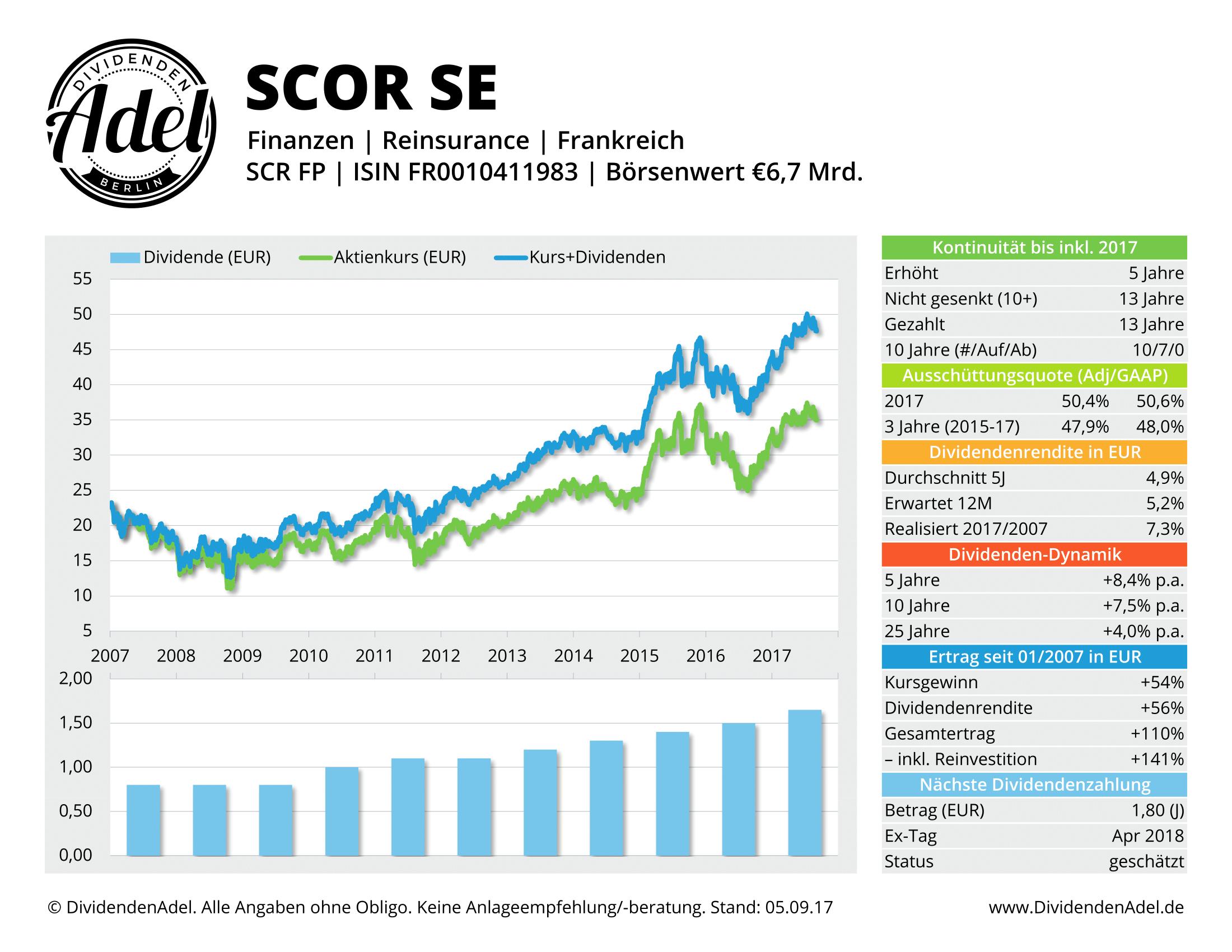 SCOR SE DividendenAdel-Profil