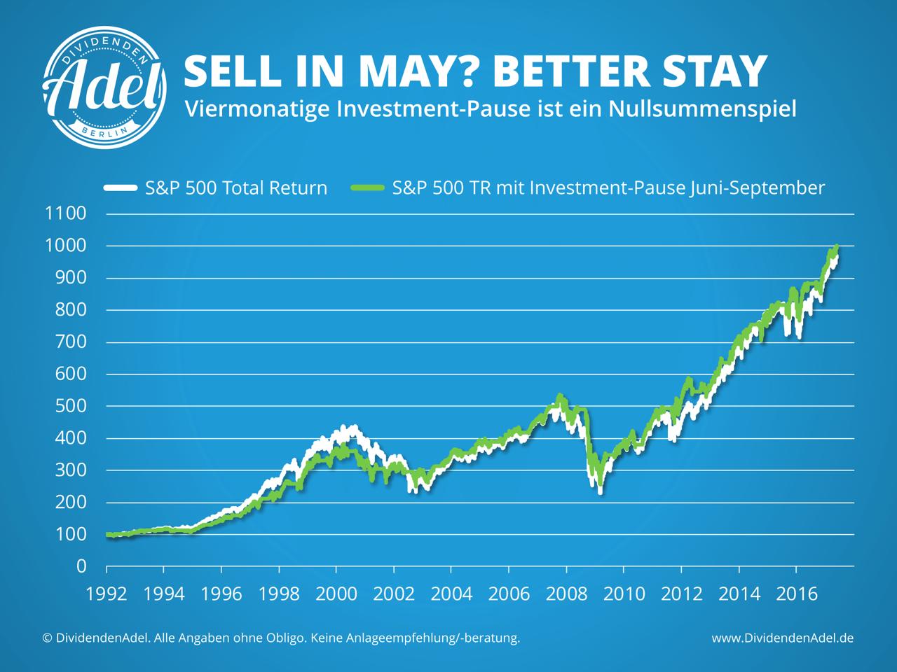 Saisonalität Sell in May SP 500 Historie