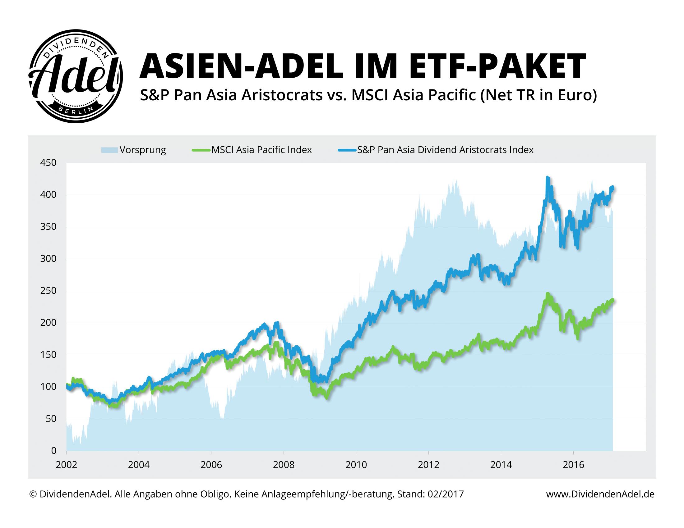 DividendenAdel Asien