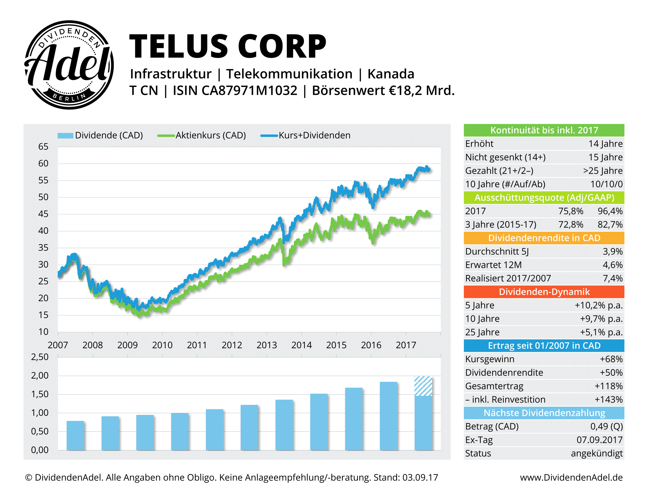 TELUS-CORP-DividendenAdel-Profil