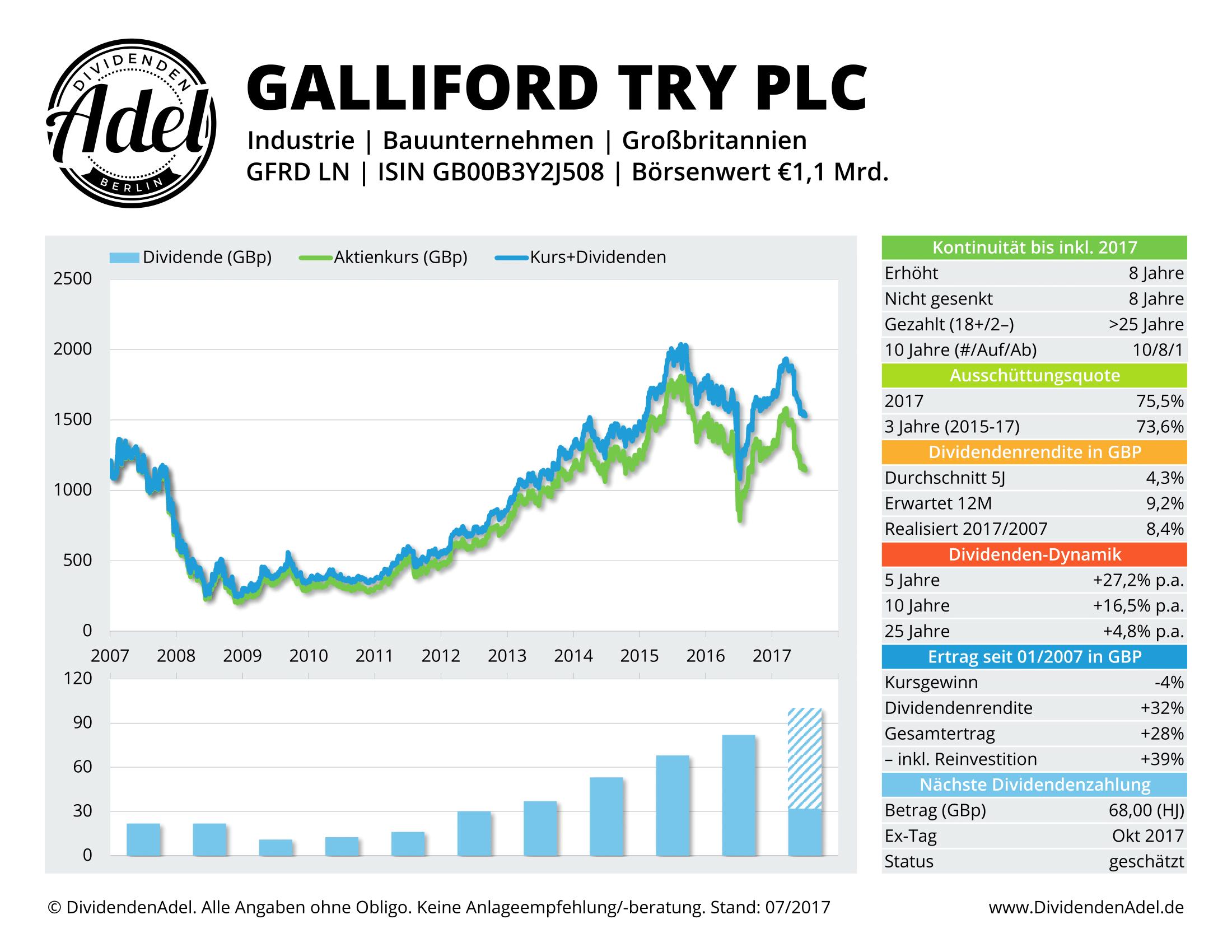 GALLIFORD-TRY-DividendenAdel-Profil