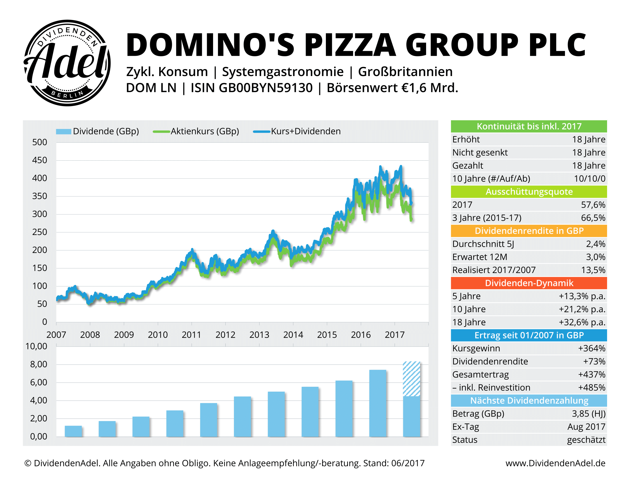 2017-06-30 DOMINO'S PIZZA G DividendenAdel-Profil