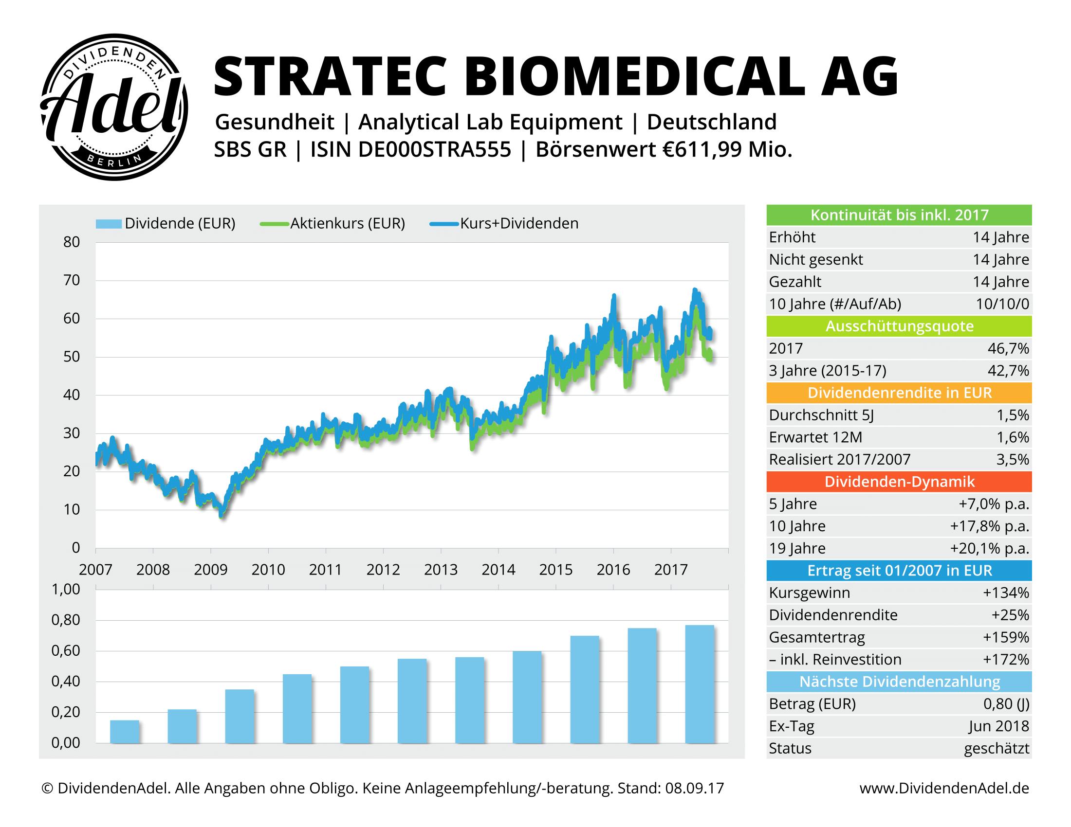 STRATEC BIOMEDIC DividendenAdel-Profil
