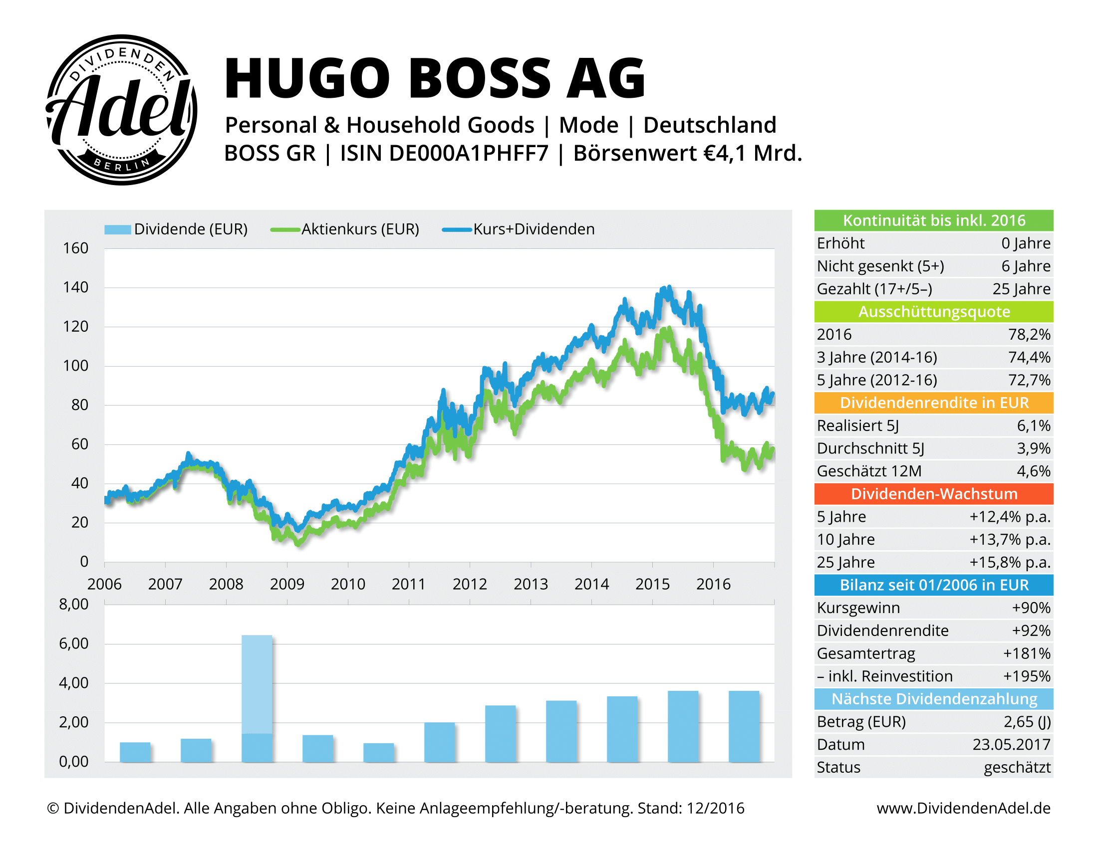 DividendenAdel Dividendenprofil Hugo Boss