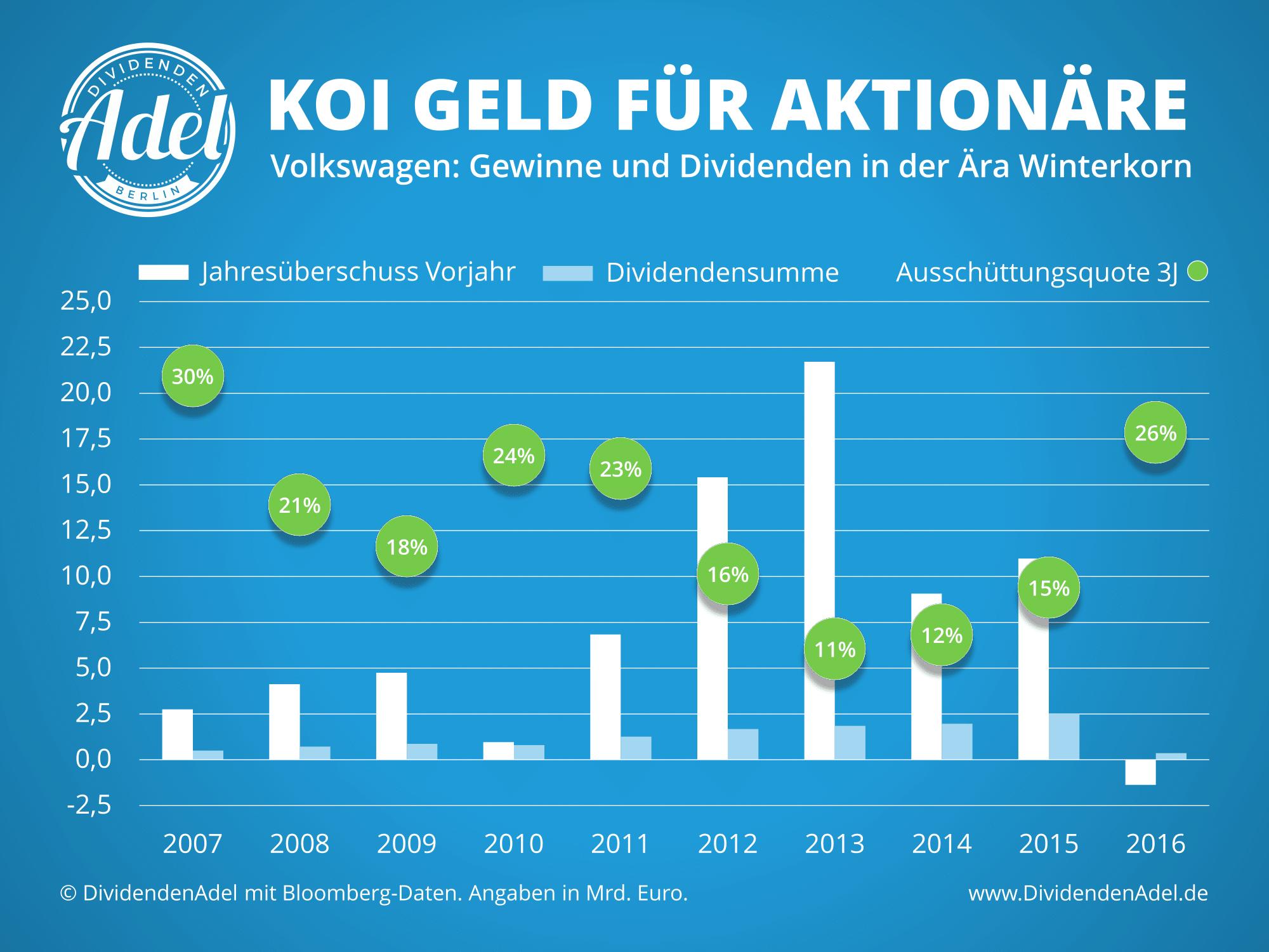 DividendenAdel VW - Koi Geld für Aktionäre