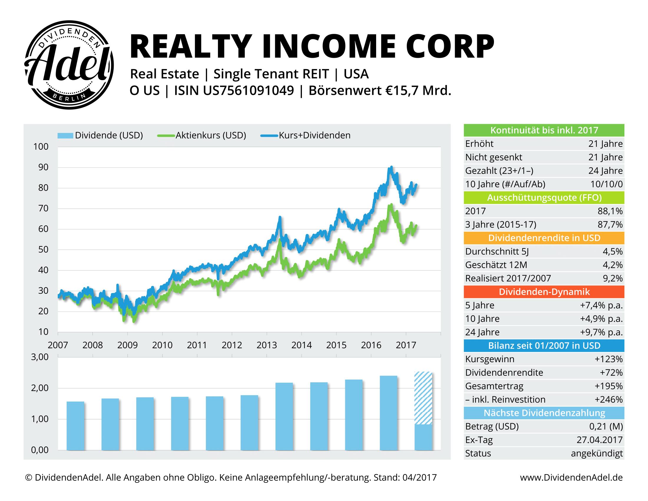 DividendenAdel Profil Realty Income Corp