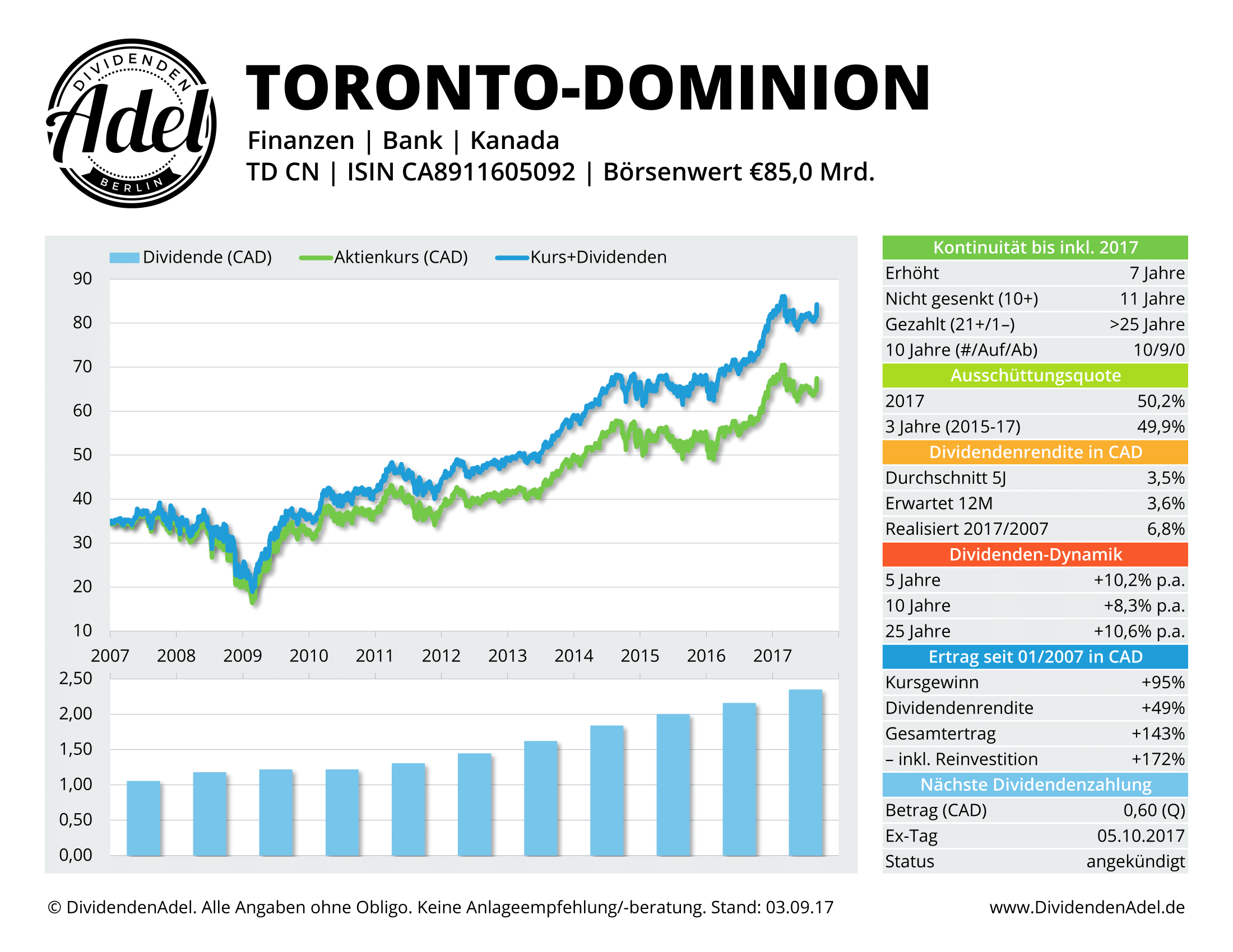 TORONTO-DOMINION-DividendenAdel-Profil
