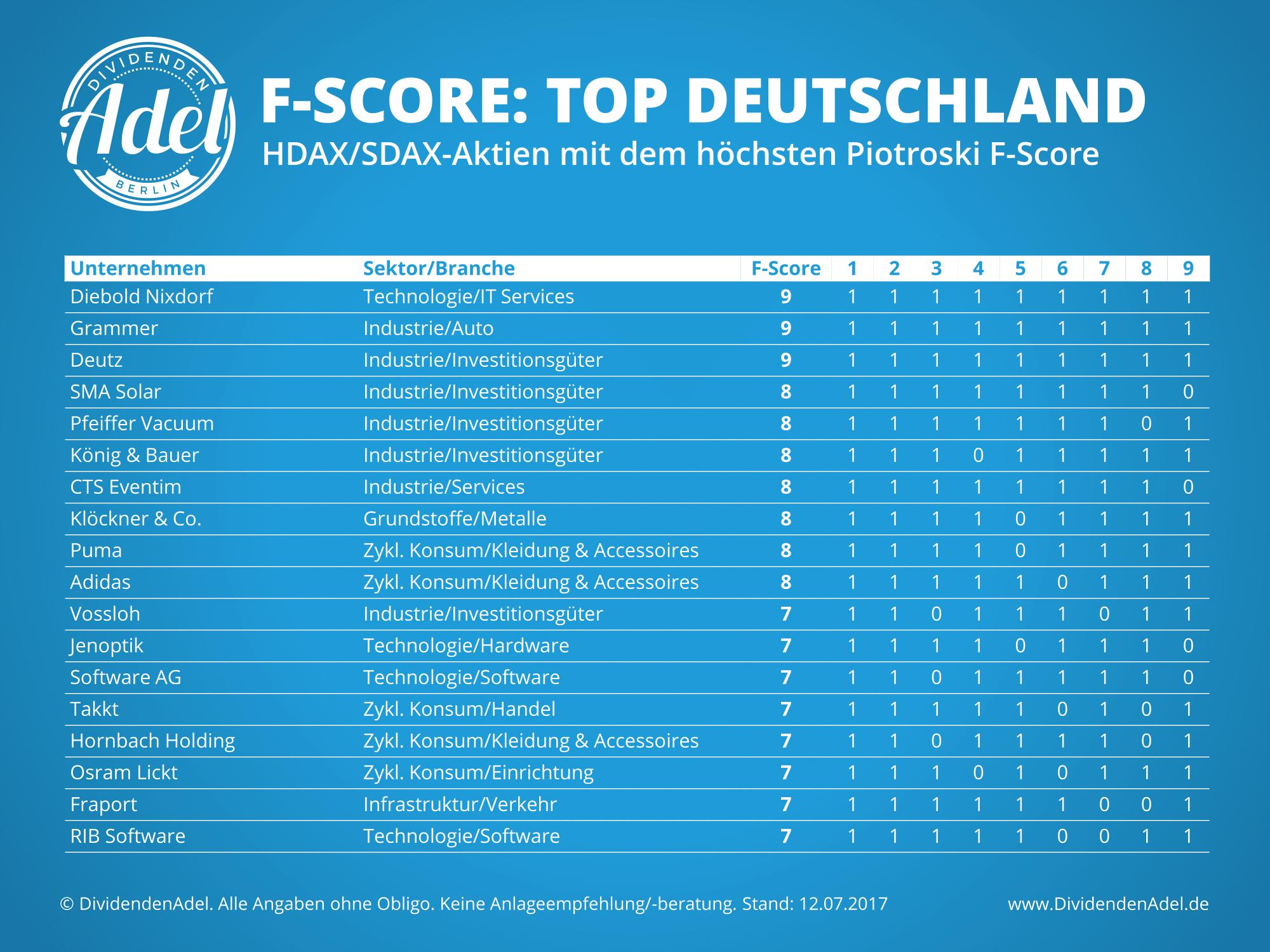 Piotroski F-Score Deutschland