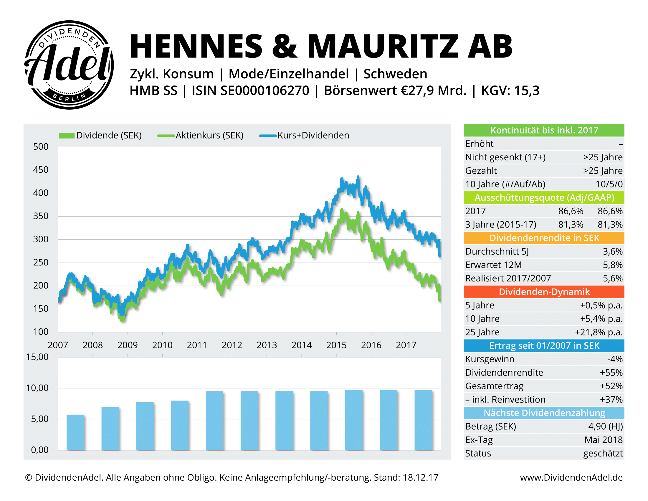 2017-12-18 16 HENNES & MAURI-B DividendenAdel-Profil