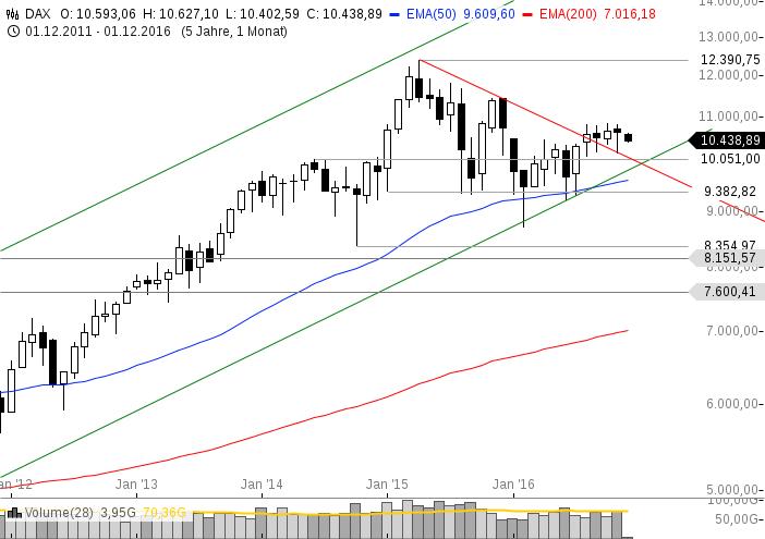 chart-02122016-1056-dax