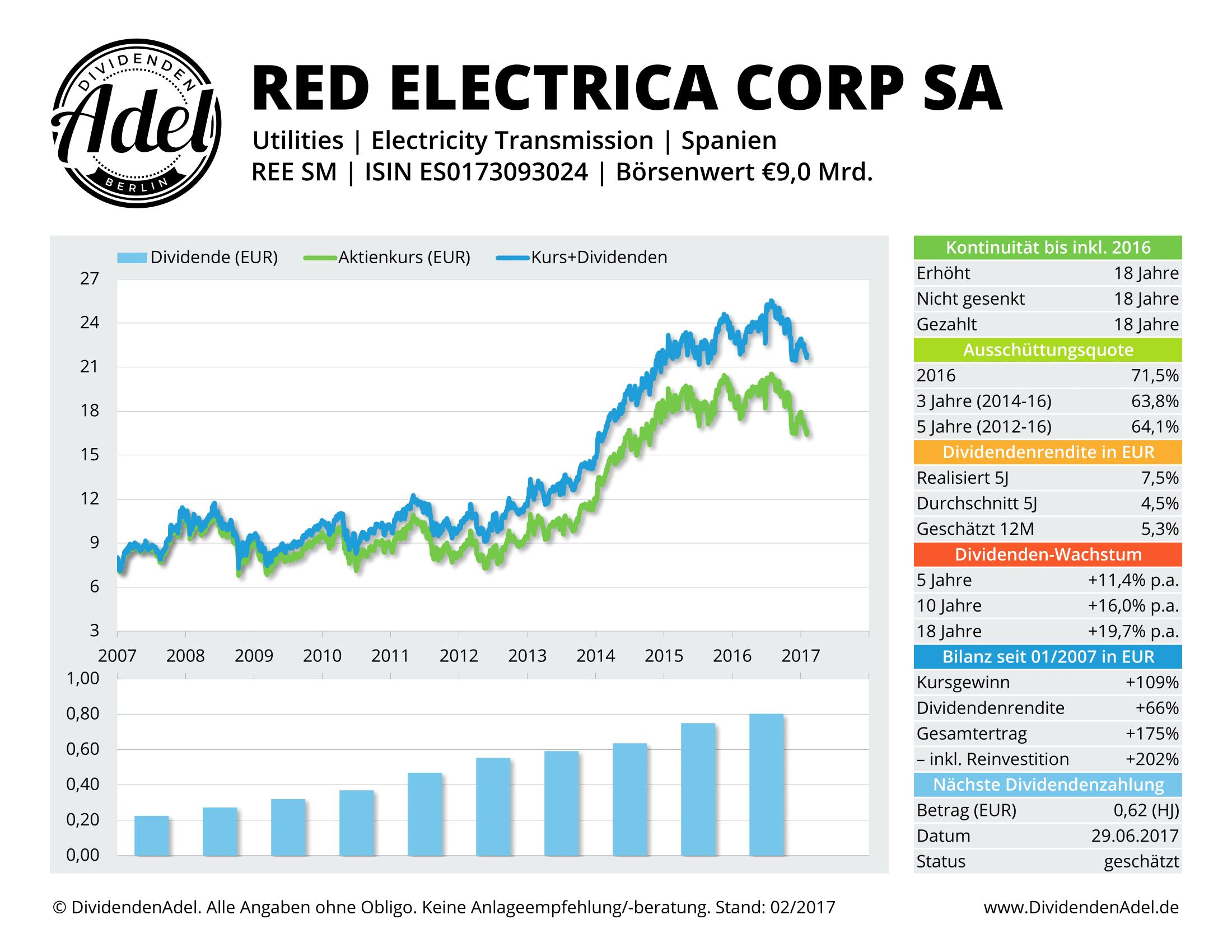 DividendenAdel Dividendenprofil Red Electrica