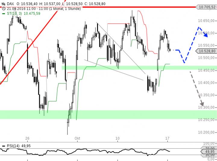 chart-17102016-1104-dax