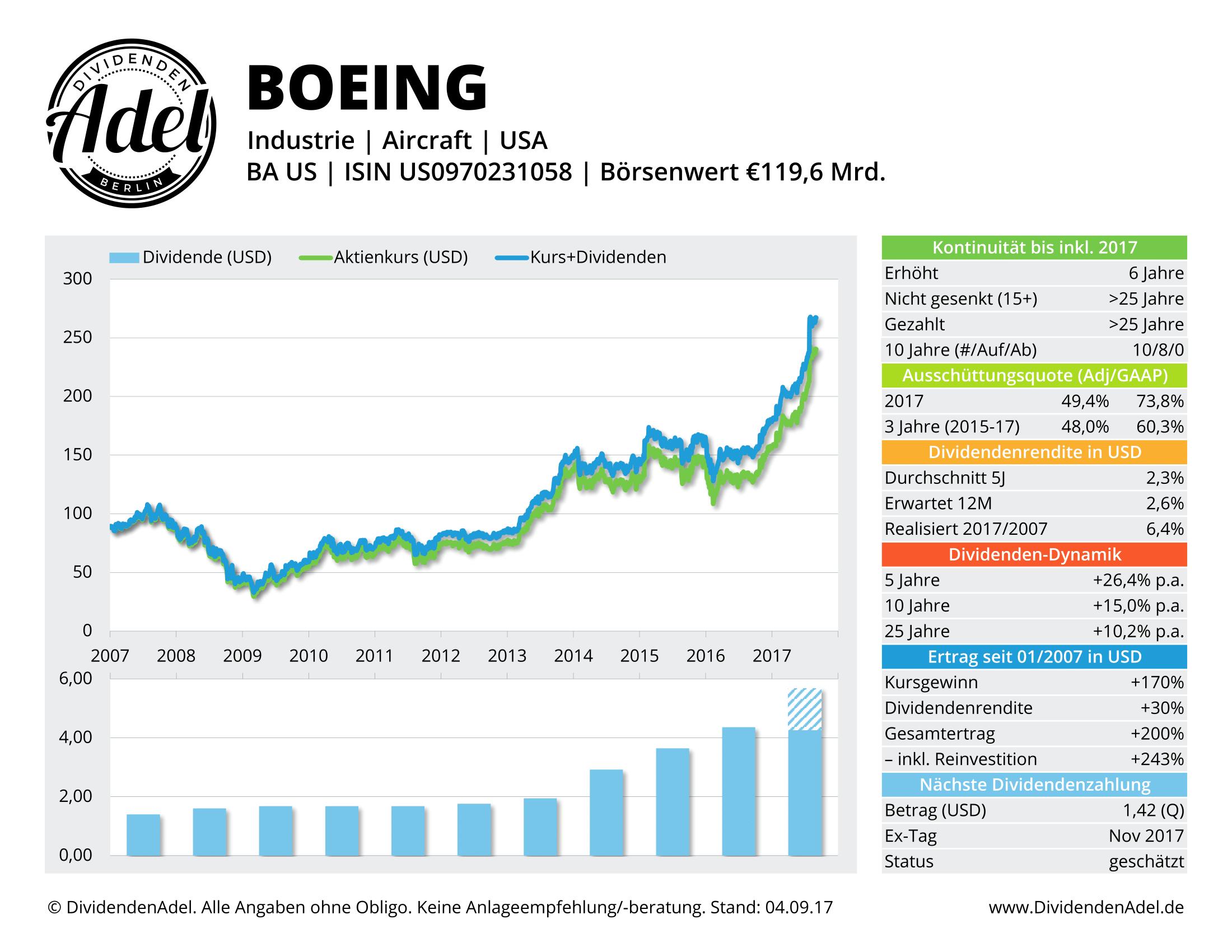 BOEING DividendenAdel-Profil