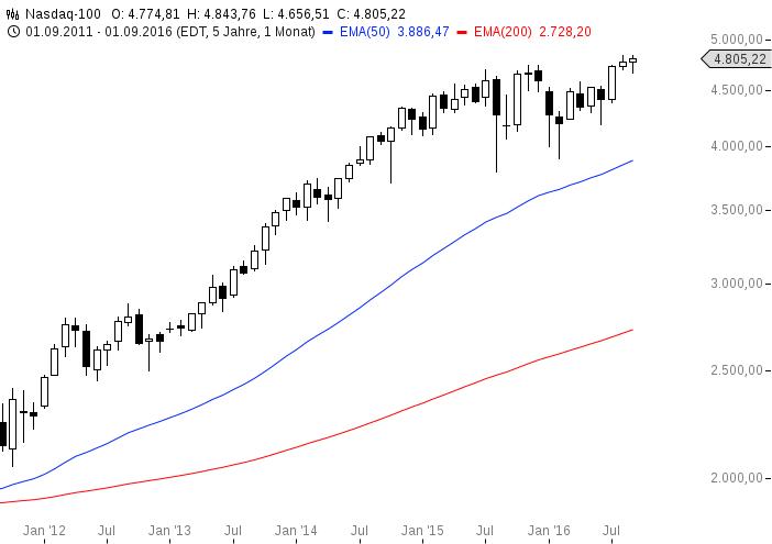 chart-21092016-1537-nasdaq