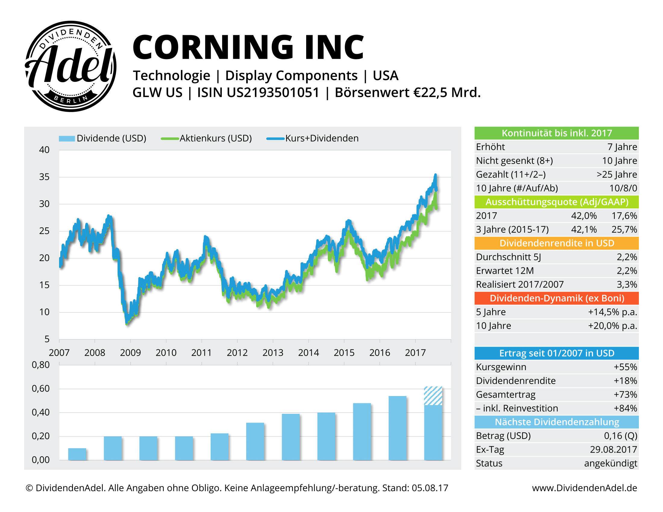 CORNING INC DividendenAdel-Profil