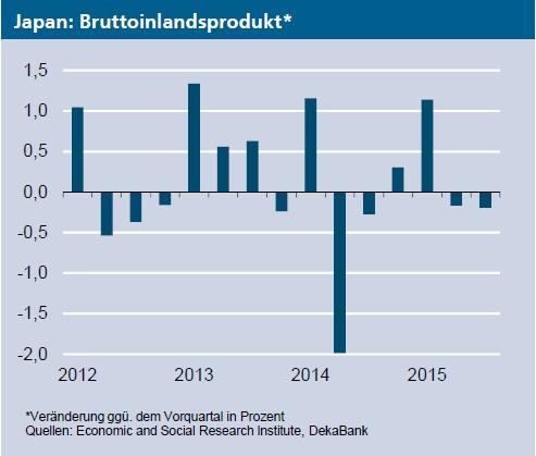 DekaBank: Volkswirtschaft: Japan BIP: Wieder eine Rezession ...