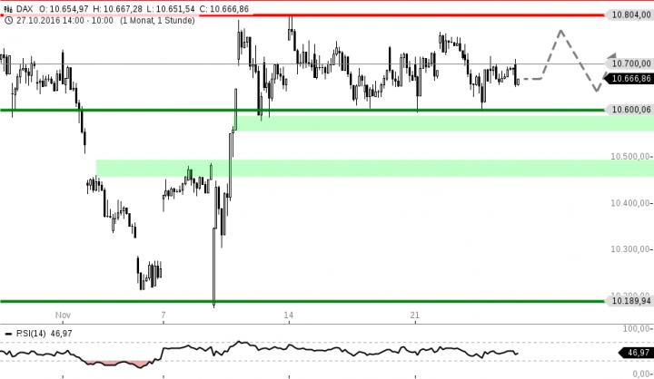 chart-25112016-1009-dax