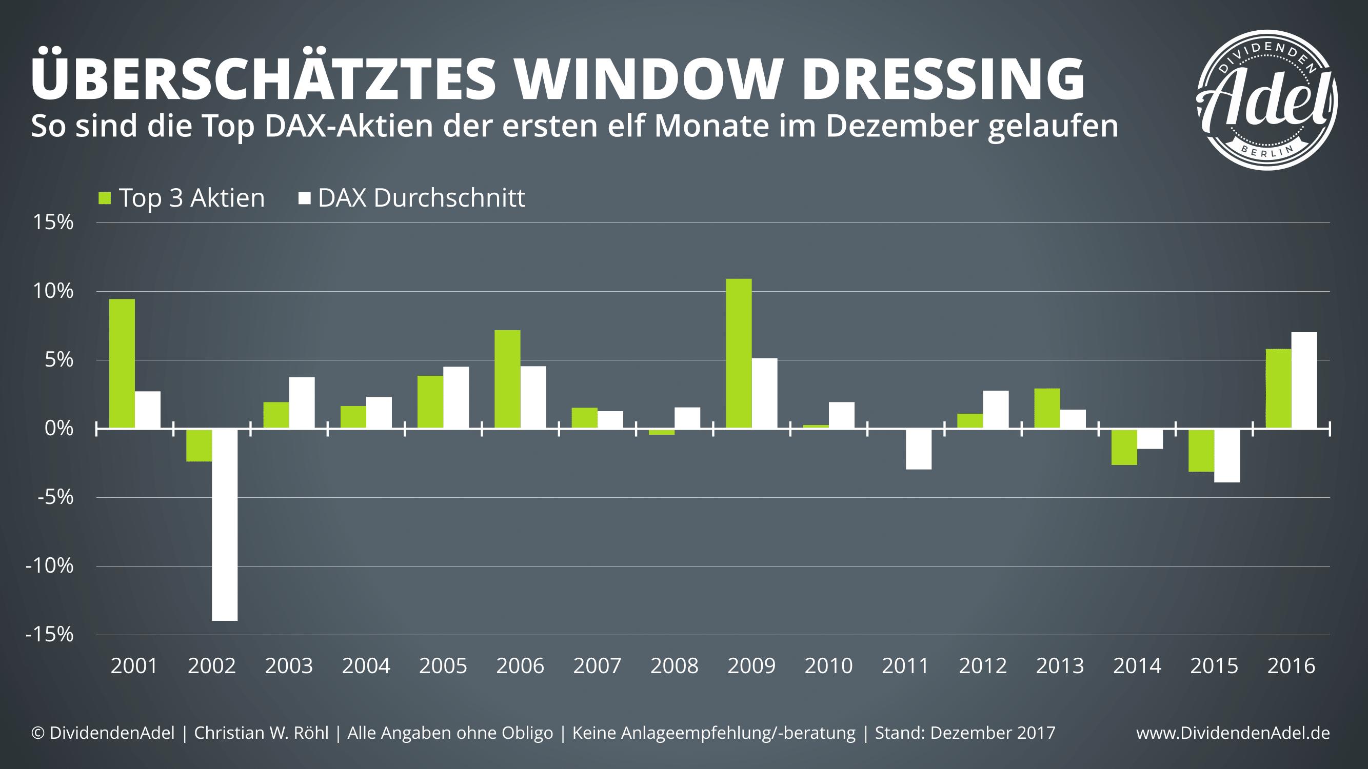 Window-Dressing-DAX-Top-3