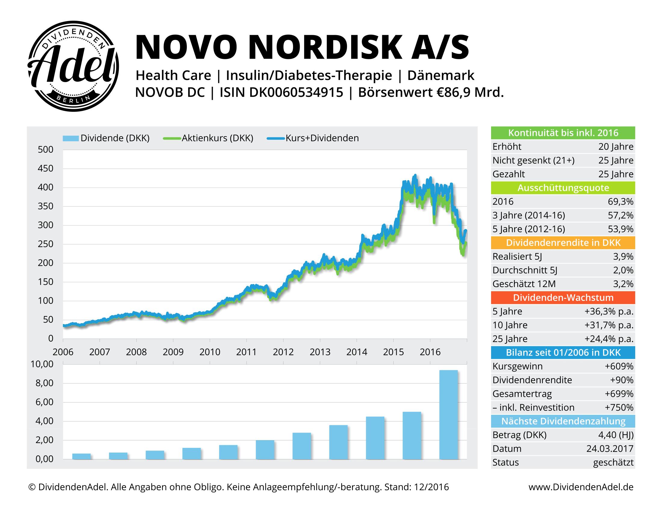 DividendenAdel Dividendenprofil Novo Nordisk