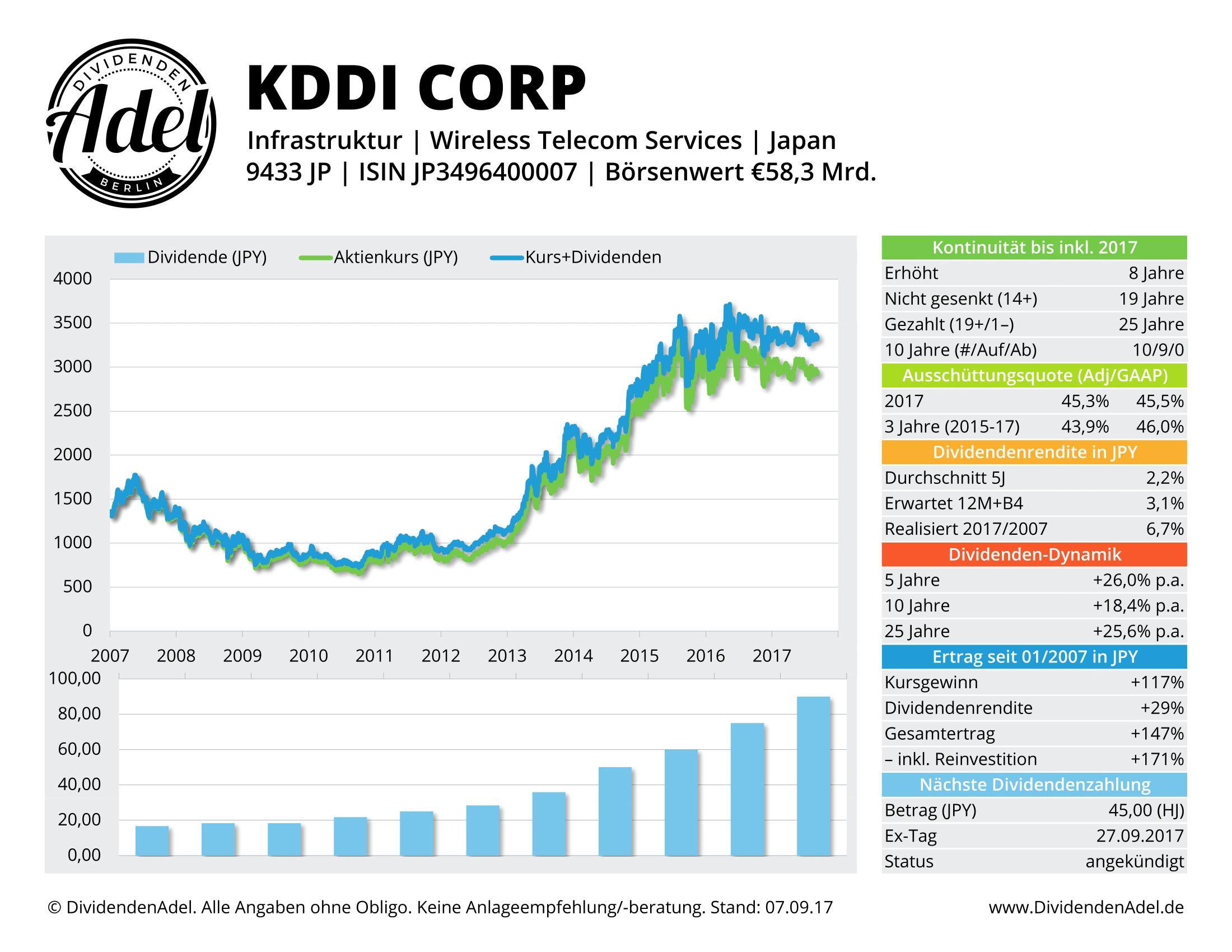 KDDI CORP DividendenAdel-Profil