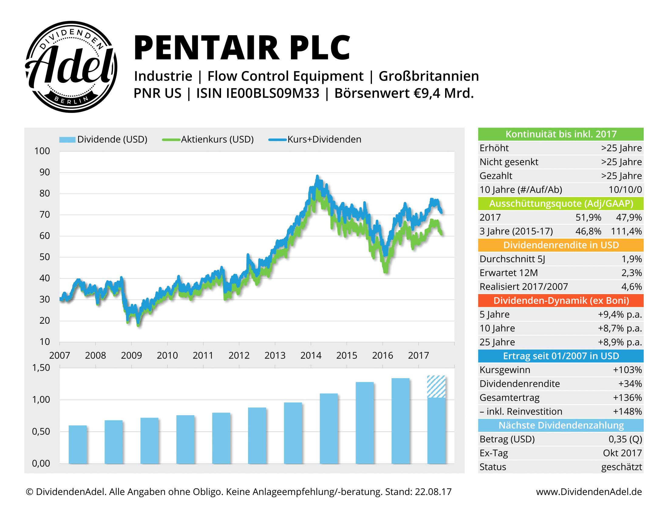 PENTAIR PLC DividendenAdel-Profil