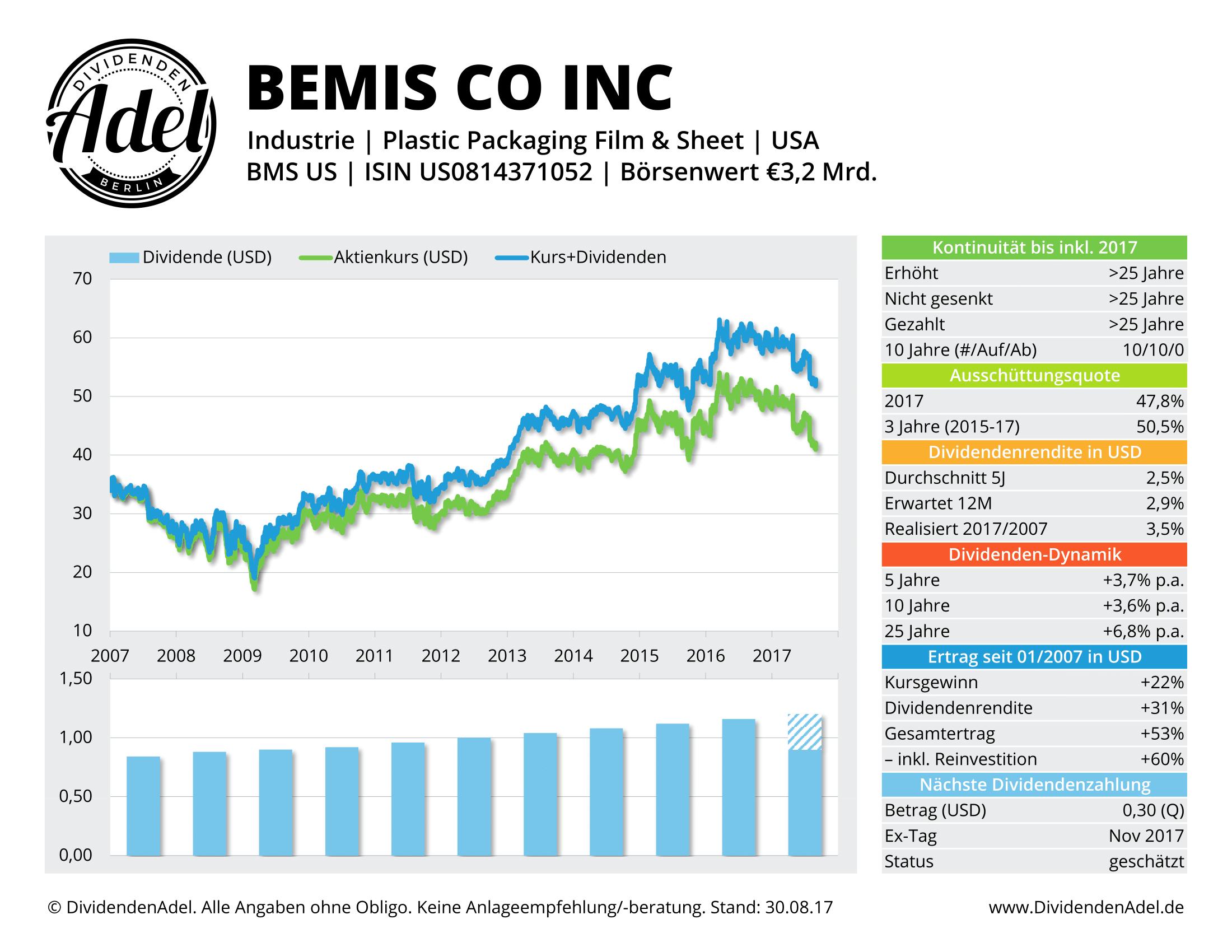 BEMIS CO DividendenAdel-Profil