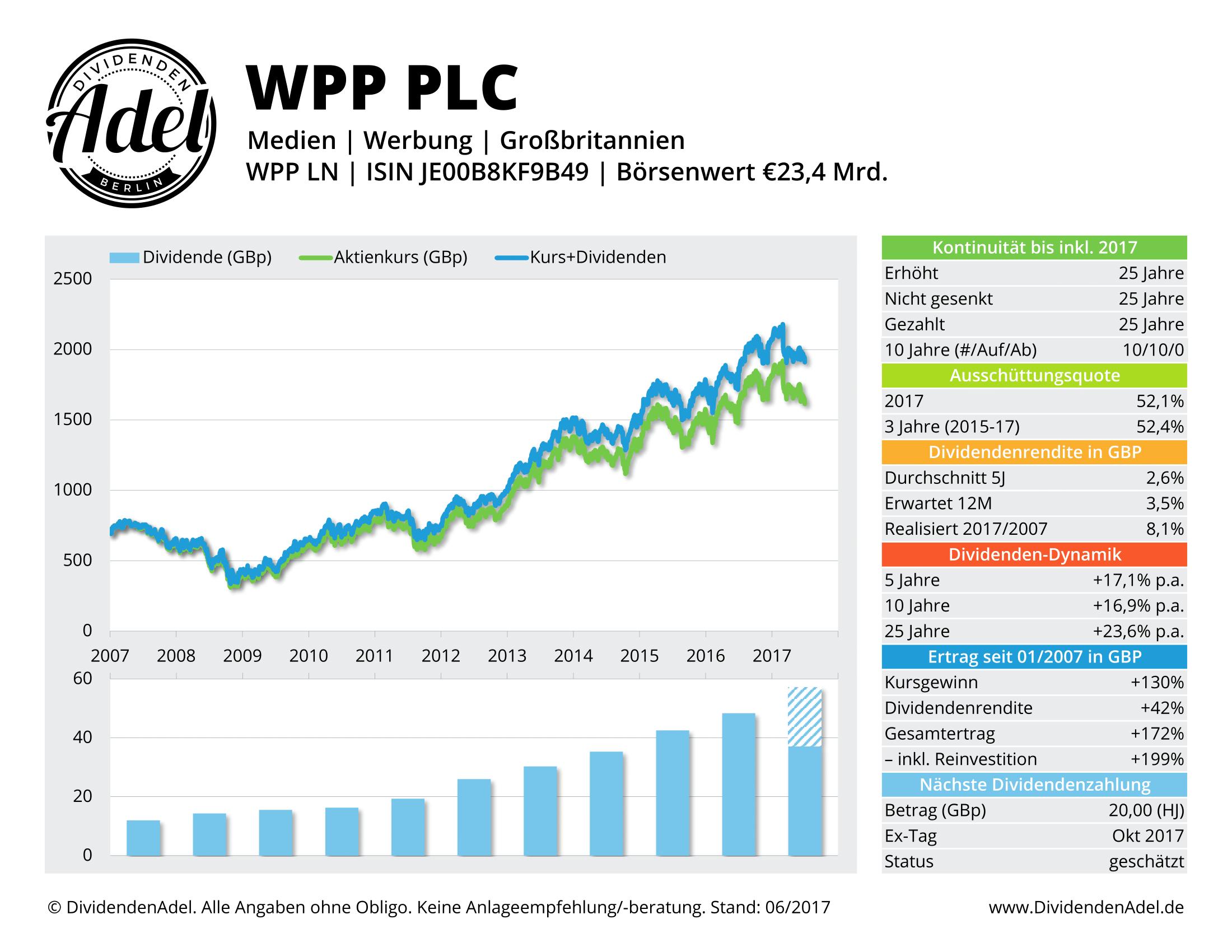 WPP PLC DividendenAdel-Profil