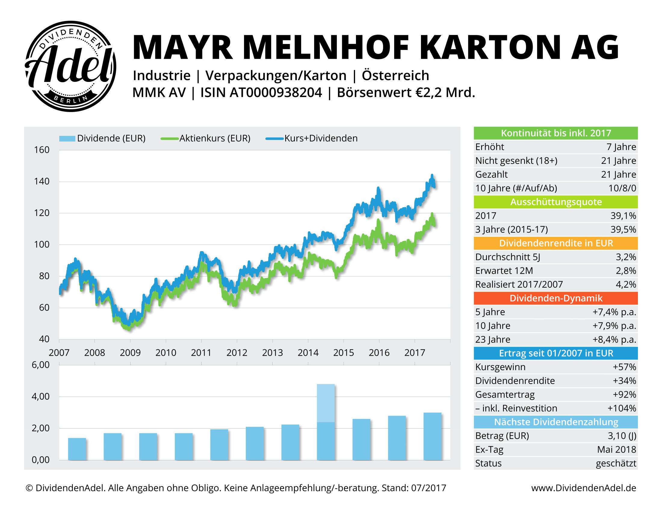 MAYR-MELNHOF KAR DividendenAdel-Profil